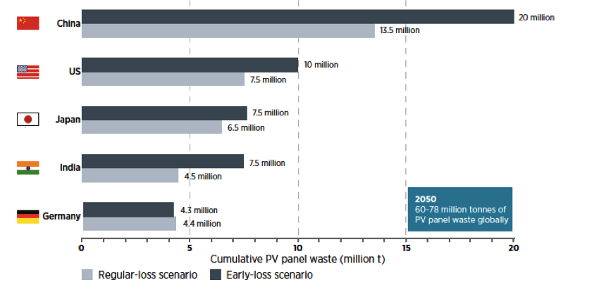 Cumulative waste volumes for PV panels in 2050