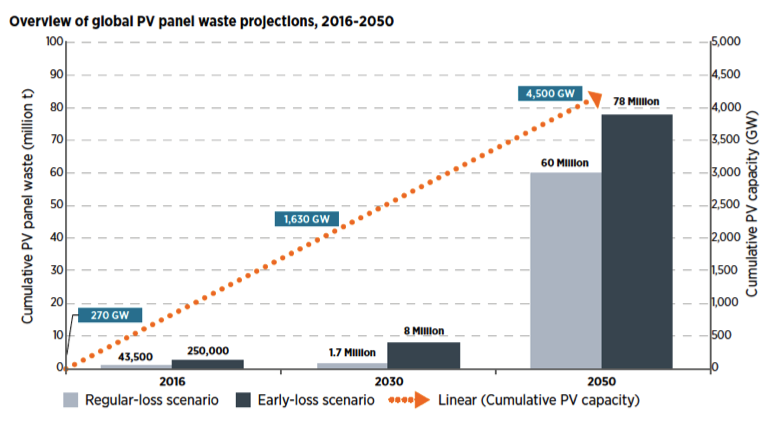 Overview of global PV panel waste
